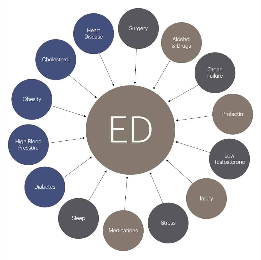 Erectile Dysfunction Symptoms