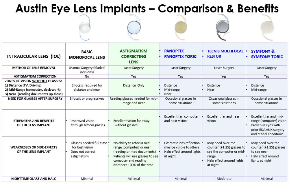 Austin Eye Lens Implants Comparisons & Benefits