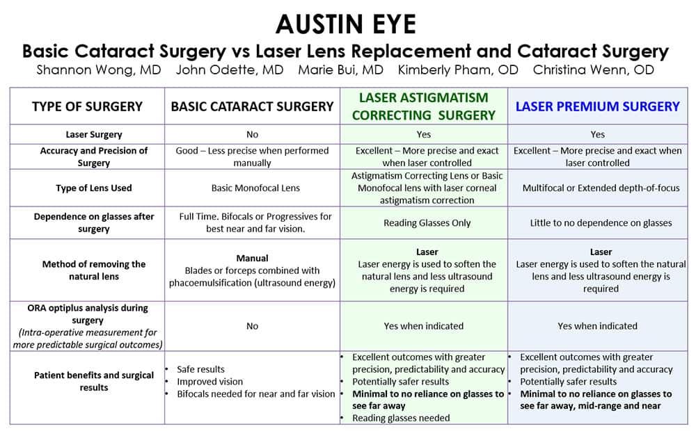 Types of Cataract Surgery at Austin Eye