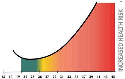 BMI score bariatric surgery