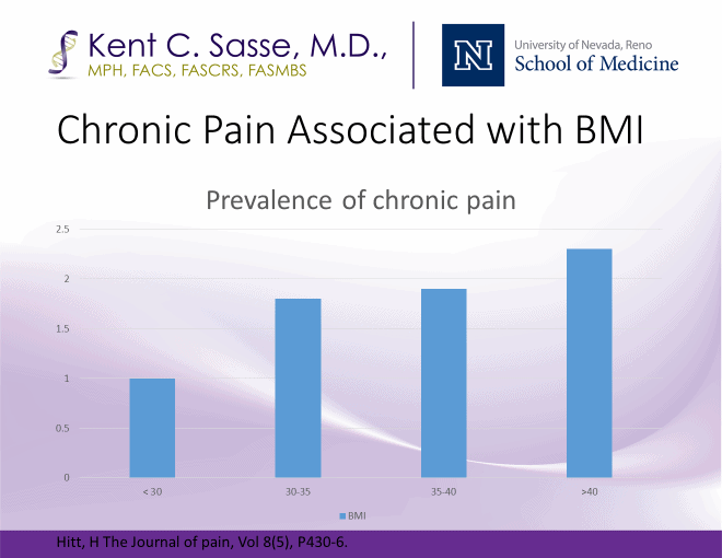 Pain associated with BMI