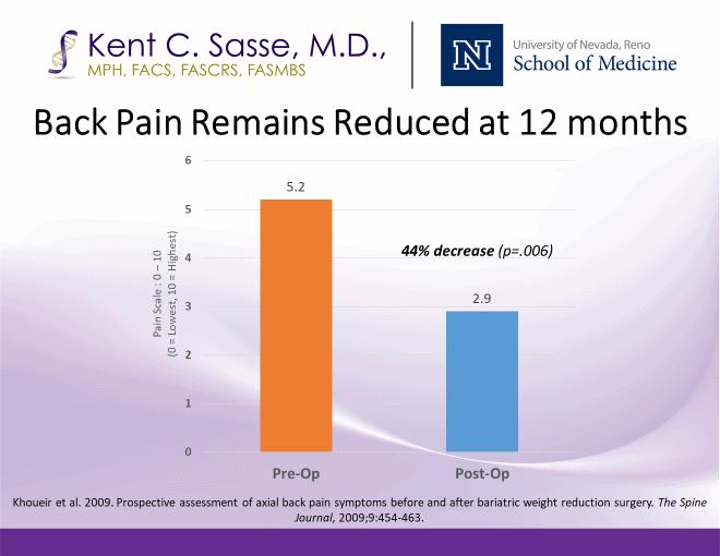 Back pain chart