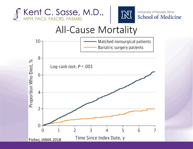 dr-kent-sasse-reno-all-cause-mortality-chart